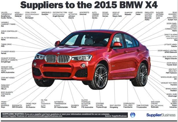 bmw-x4-suppliers