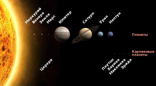 1200px-solar_system_size_to_scale_ru-svg