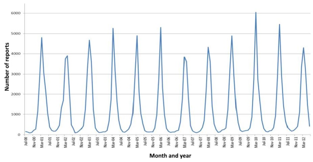 rotavirus_seasonal_distribution