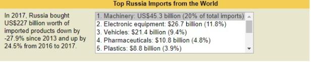 rus_import