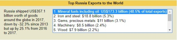 top Rus_exports