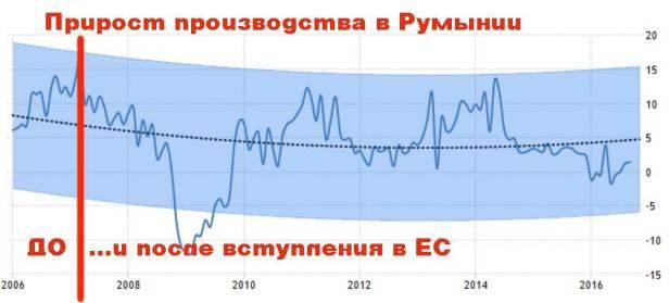 1480364337_prirost-proizvodstva-v-rumynii