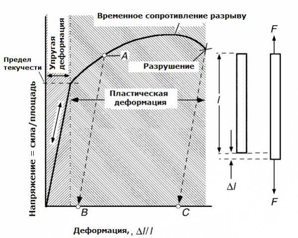 osnovnye-prochnostnye-harakteristiki-stali_0