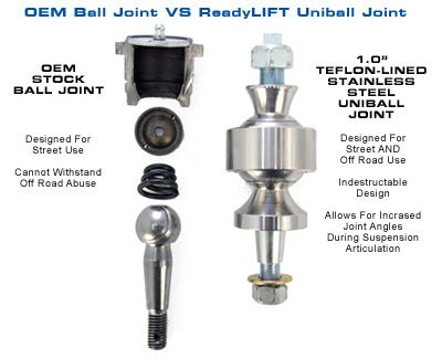 Uniball-Joint-vs-OEM