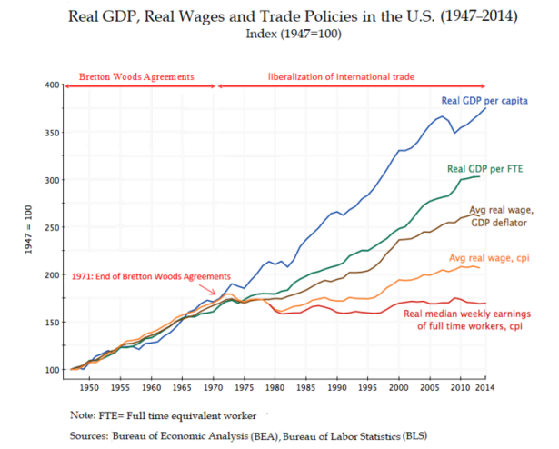 747px-real_gdp2c_real_wages_and_trade_policies_in_the_u.s._281947e28093_201429