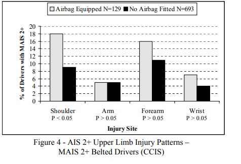 Airbag_injures2