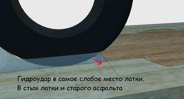 Колея_Гидроудар2