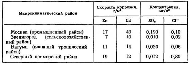 skorost-korrozii-galvanicheskogo-tsinkovaniya-i-kadmirovaniya